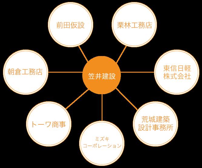 強い絆で結ばれたプロ集団ネットワーク図